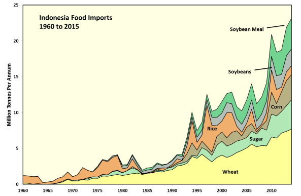 indonesia-food-imports