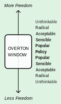 Overton-window