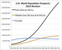 Population 1950-2010 Africa, ME, Europe