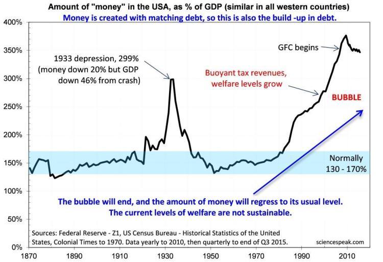 David Evans Debt GDP ratio welfare, 2015, graph