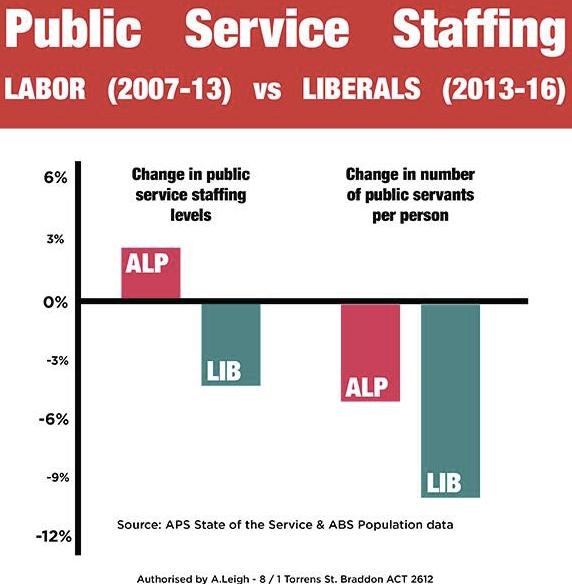 Australian public service growth