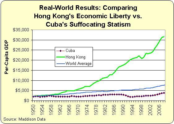 GDP: Cuba vs Hong Kong since 1950