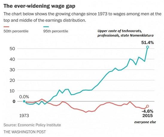 us wage gap