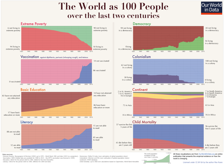 world-as-100-people-2-centuries