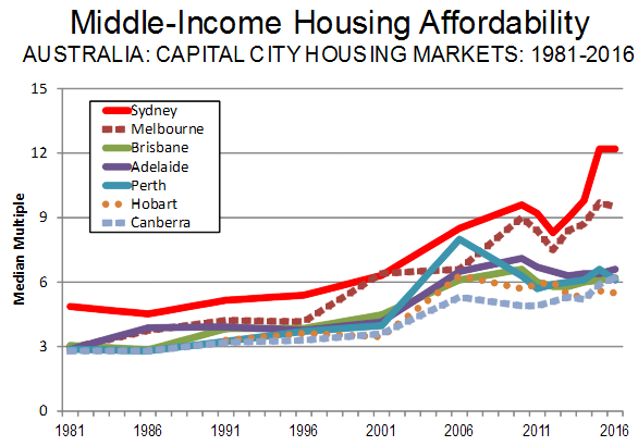 australian-house-price-to-median-income-2016