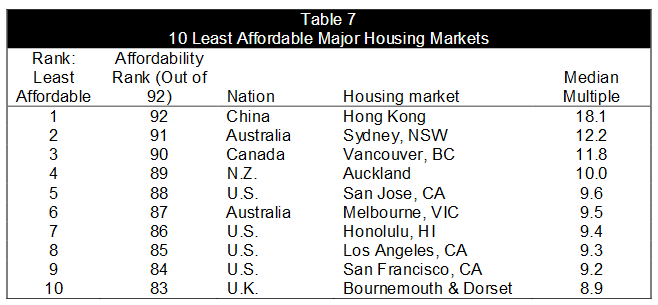 least-affordable-cities-house-prices-2016
