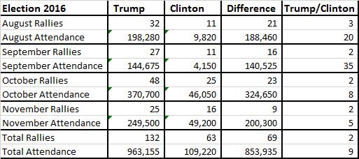 trump-clinton-rally-summary