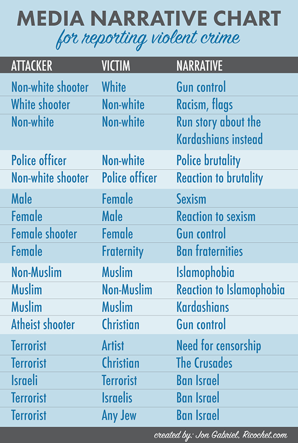 Media-Narrative-Chart
